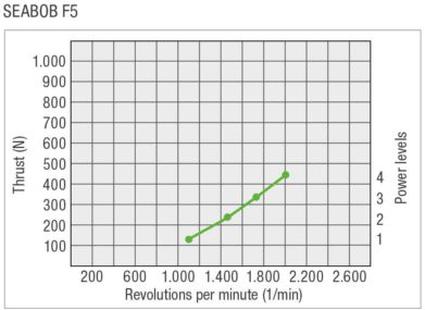 SEABOB-Leistungskurve-F5EN